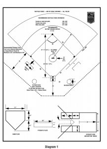 Softball Field Diagram